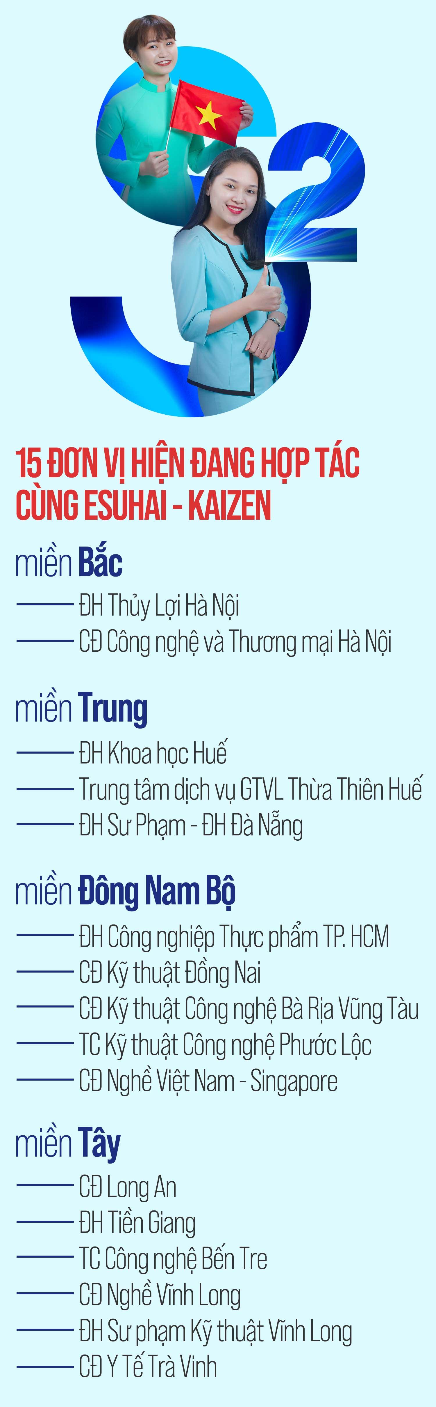 thuc-tap-sinh-nhat-ban-esuhai-kaizen